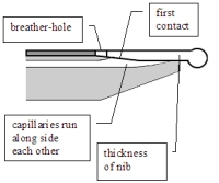 Breather hole and feeder cross section