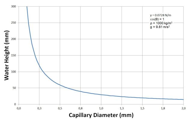 Water height due to capillary force in a glass tube - Calculated with sigma = 0.0728 N/M, cos(theta) = 1.0, density = 1000 kg/m3 and g = 9.81 m/s2