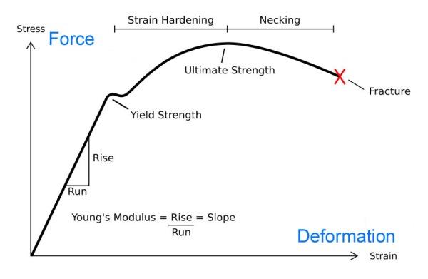 Stress_Strain_Ductile_Material basic