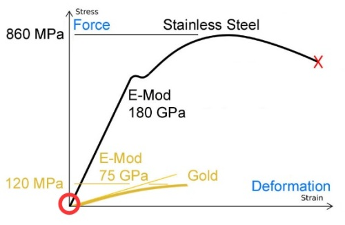 Stress_Strain_Stainless-Gold circle