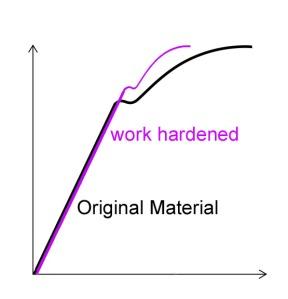 Stress_Strain_work hardened