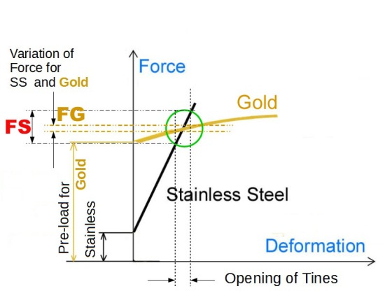 Stress_Strain_Stainless-nib field of work- forces