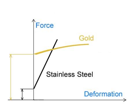 Stress_Strain_Stainless-nib field of work